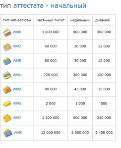В то же время размер максимального остатка на кошельке повышается с 200 тыс. до 900 тыс. руб