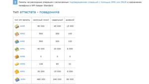 максимальная сумма, которая может быть на счету рублёвого кошелька, не должна превышать 45 тыс. руб