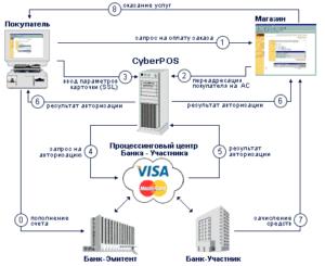 Полноценно работать с системой Cyberplat, проверить платеж и изменить настройки в личном кабинете, можно только после авторизации пользователя