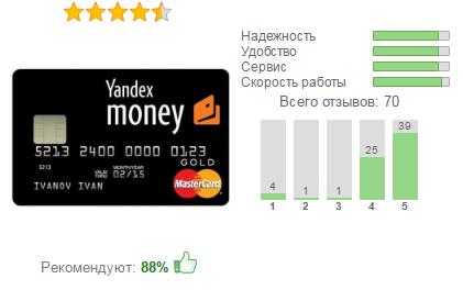 Виртуальная карта Яндекс.Деньги собирает в основном положительные отзывы