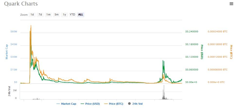 График криптовалюты Qark
