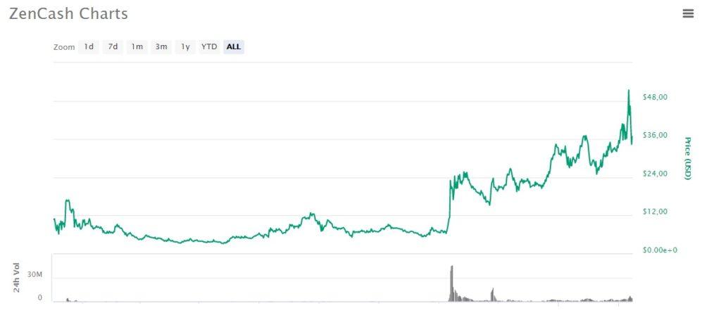 график цены ZenCash