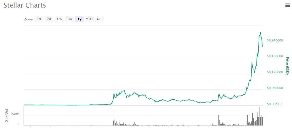 график цены stellar