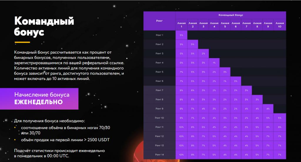 Распределение бонусов на проекте QubitLife