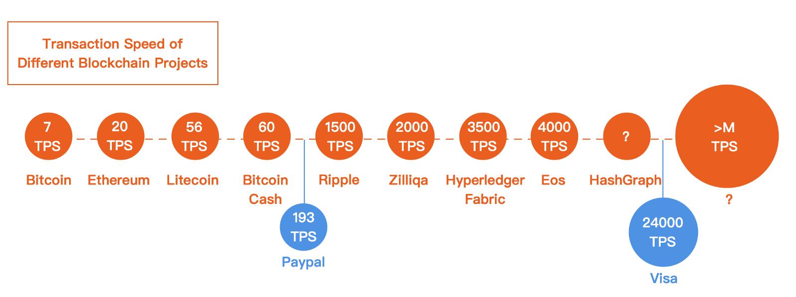 Скорость транзакций в секунду
