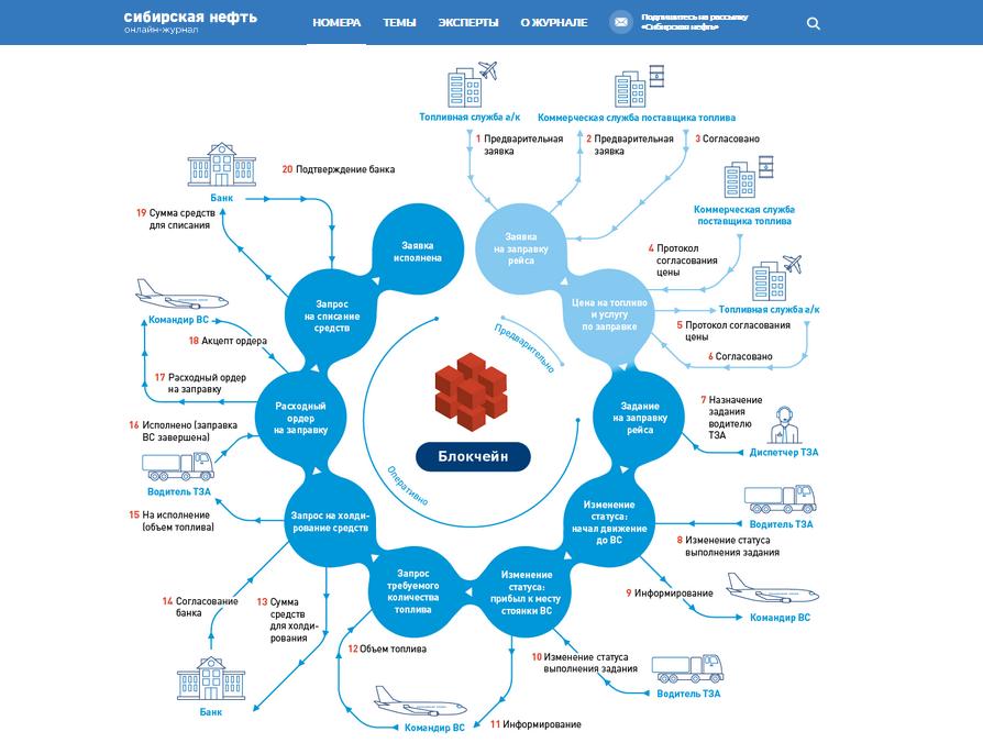 «Газпромнефть-Аэро» внедряет смарт-контракты на основе технологии блокчейн