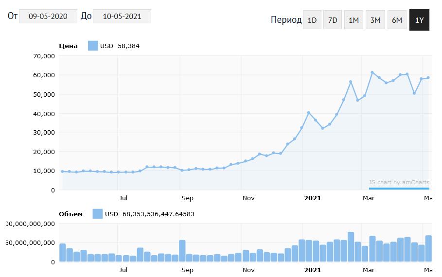График изменения курса Bitcoin