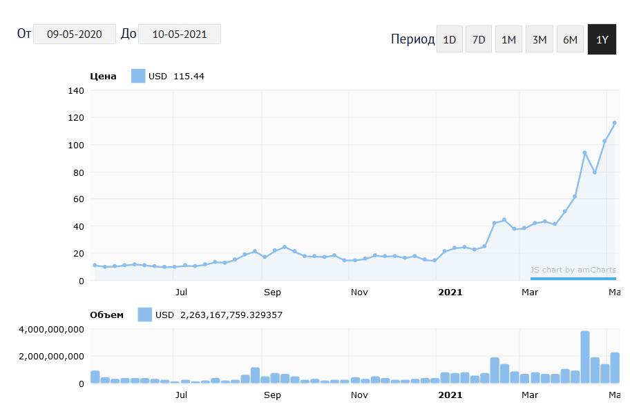 График изменения курса NEO