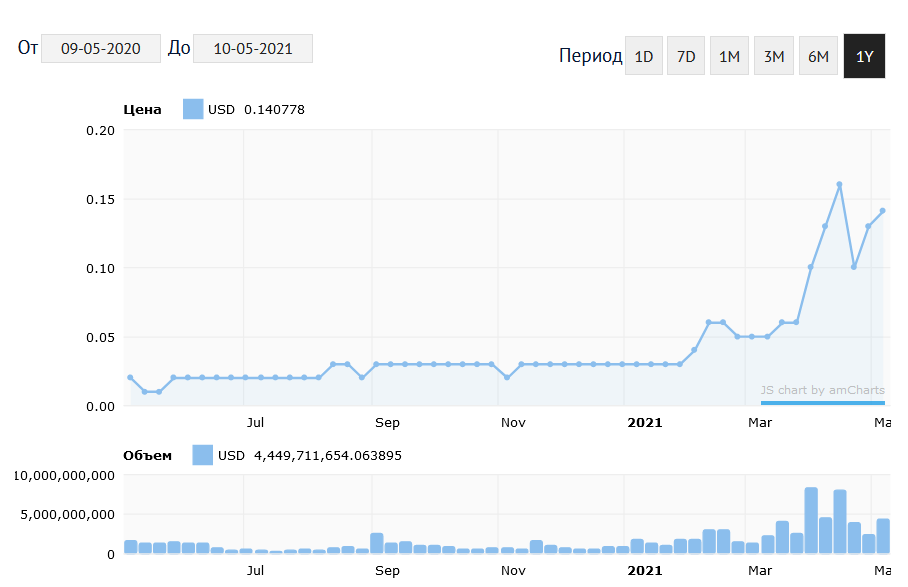 График изменения курса TRON