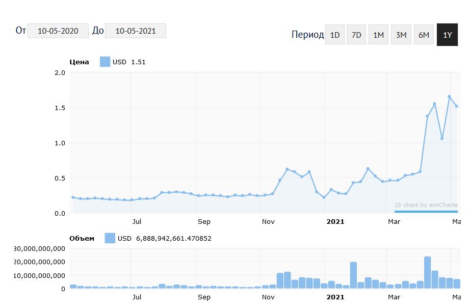 График изменения курса XRP