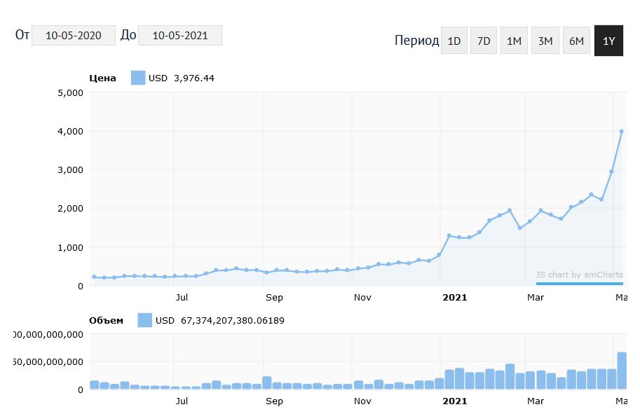 График изменения курса Ethereum