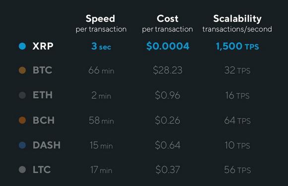 скорость транзакции криптовалют