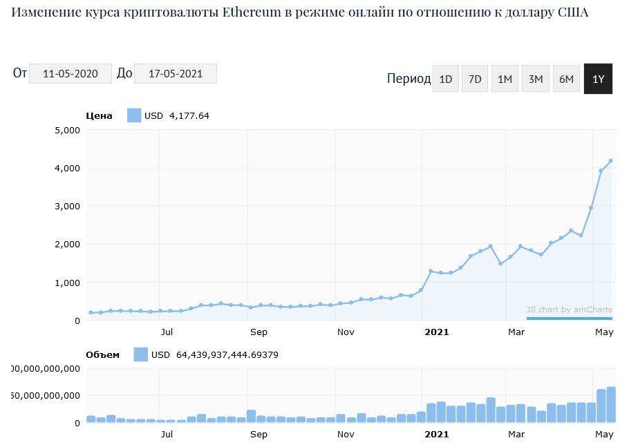 Изменение курса криптовалюты Ethereum