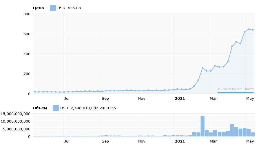 График изменения курса Binance Coin
