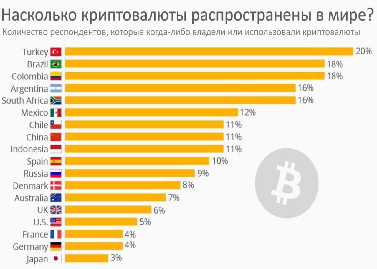 Распространение криптовалюты в мире