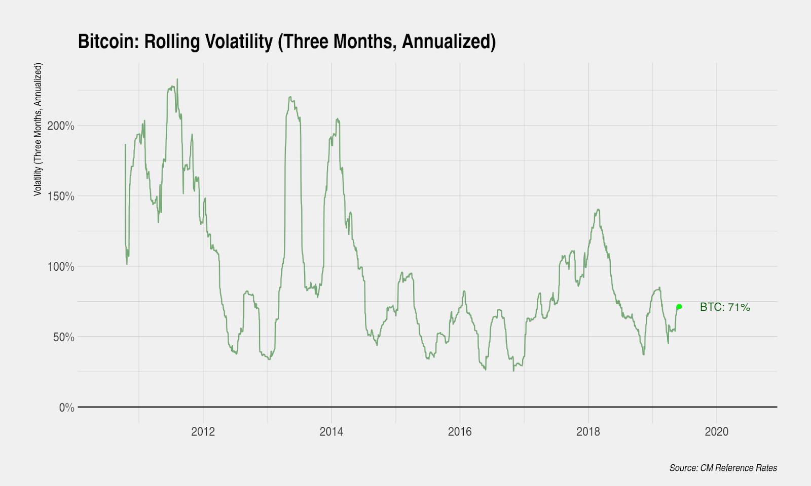 К какой валюте привязан курс биткоина?